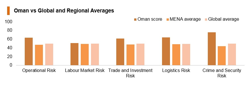 Graph: Oman vs global and regional averages
