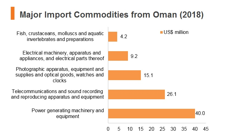 Graph: Major import commodities from Oman (2018)