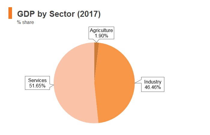 Graph: Oman GDP by sector (2017)