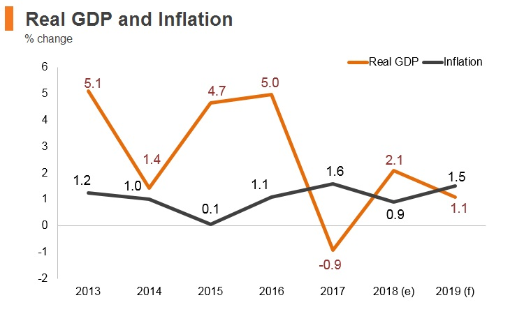 Graph: Oman real GDP and inflation