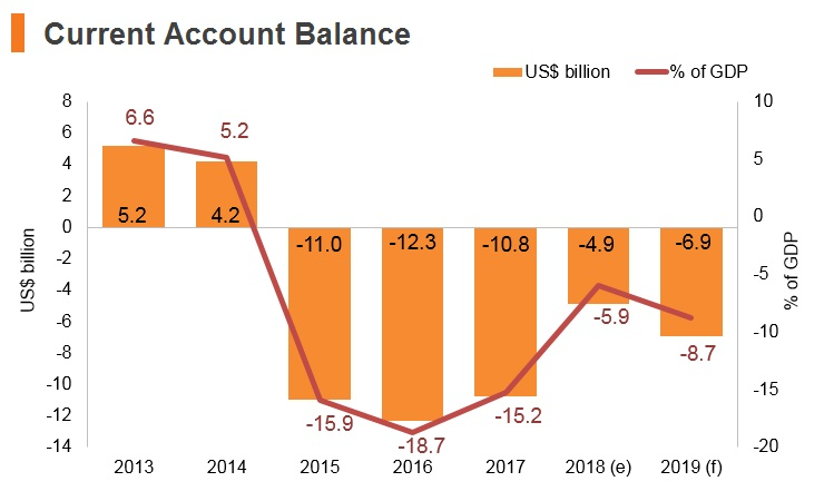 Graph: Oman current account balance