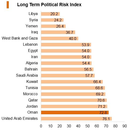 Graph: Oman long term political risk index