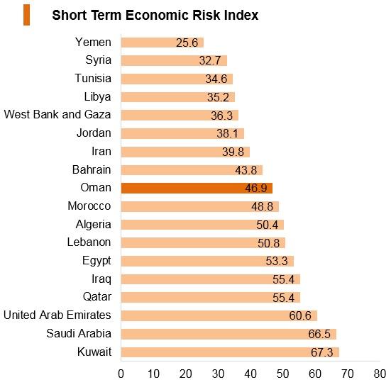 Graph: Oman short term economic risk index