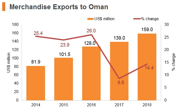 Graph: Merchandise exports to Oman