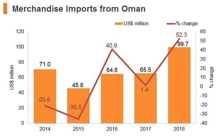 Graph: Merchandise imports from Oman
