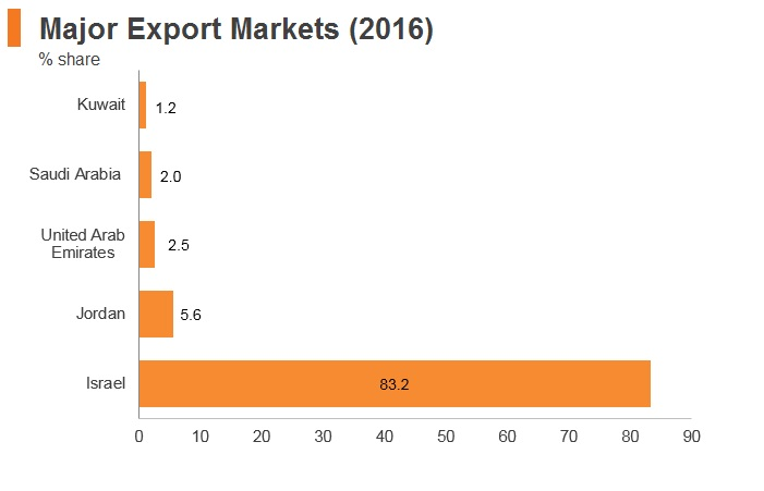 Graph: Palestine major export markets (2016)