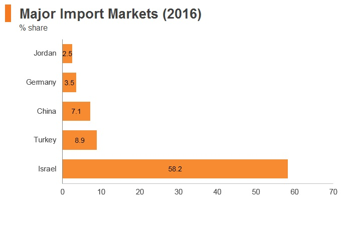 Graph: Palestine major import markets (2016)