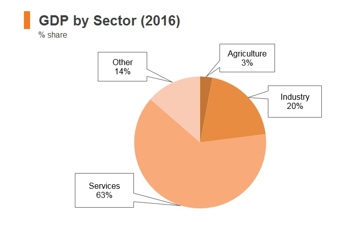 Graph: Palestine GDP by sector (2016)