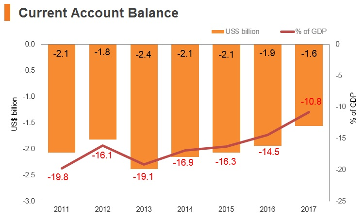 Graph: Palestine current account balance