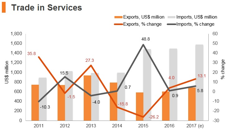 Graph: Palestine trade in services