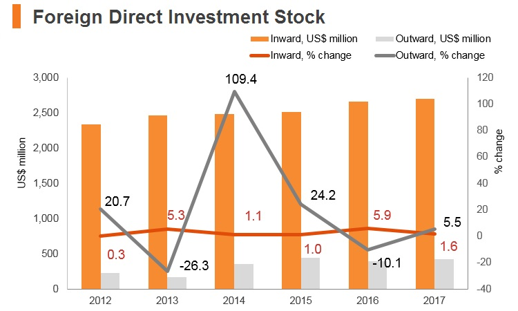 Graph: Palestine FDI stock