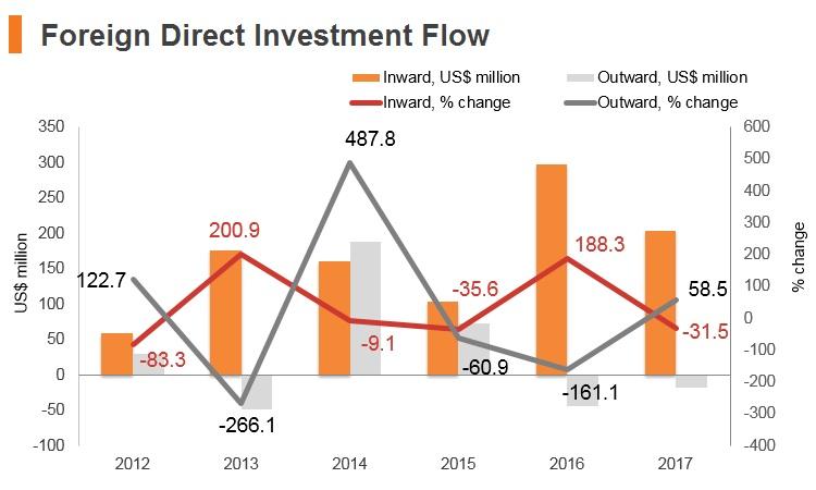 Graph: Palestine FDI flow