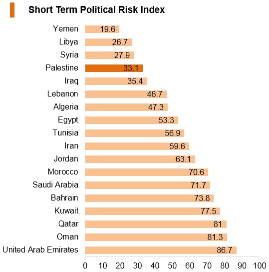 Graph: Palestine short term political risk index