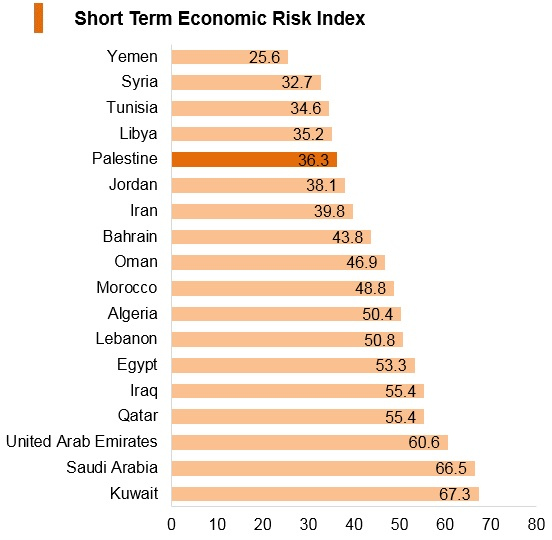 Graph: Palestine short term economic risk index