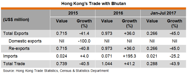 Table: Hong Kong Trade with Bhutan