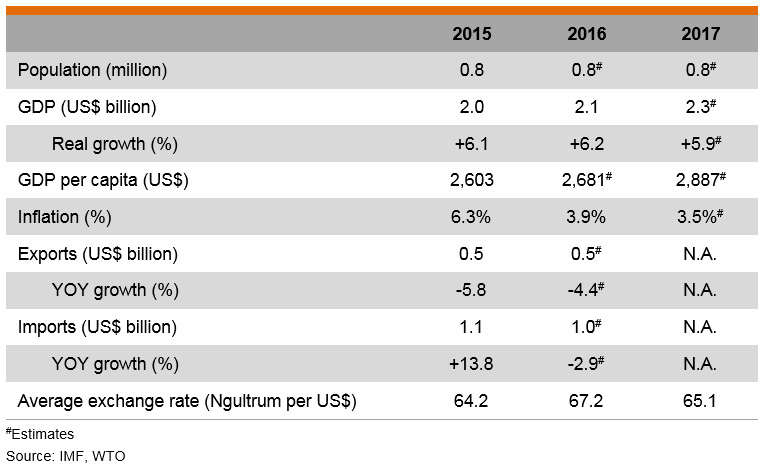 Table: Major Economic Indicators (Bhutan)