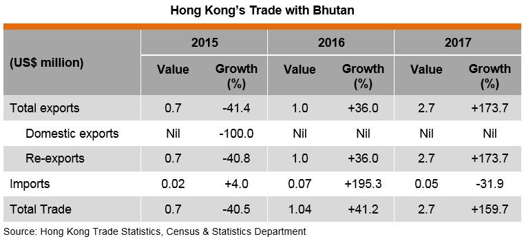 Table: Hong Kong Trade with Bhutan