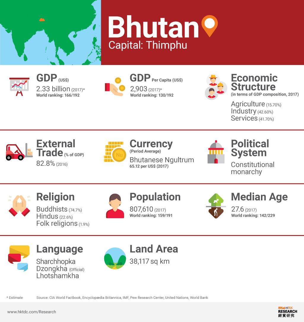 Picture: Bhutan factsheet