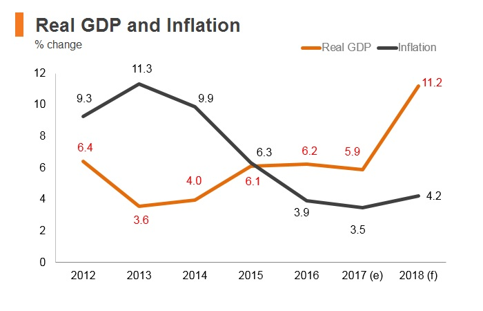 Graph: Bhutan real GDP and inflation