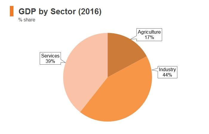 Graph: Bhutan GDP by sector (2016)