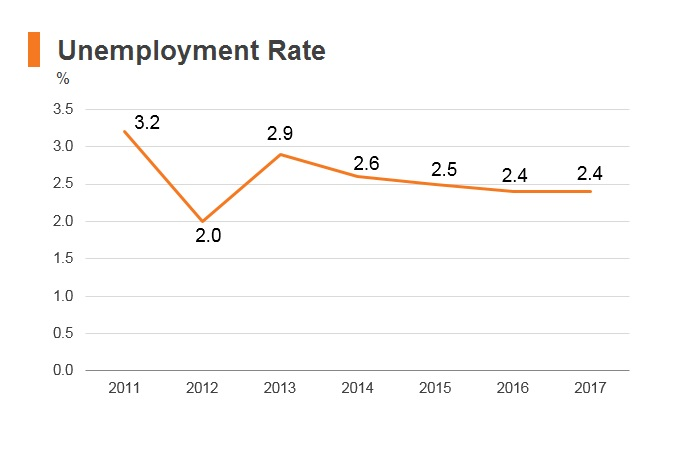 Graph: Bhutan unemployment rate