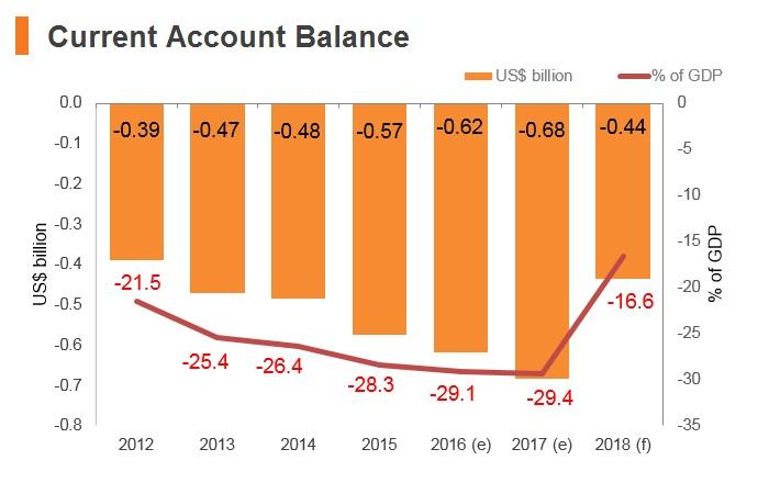 Graph: Bhutan current account balance