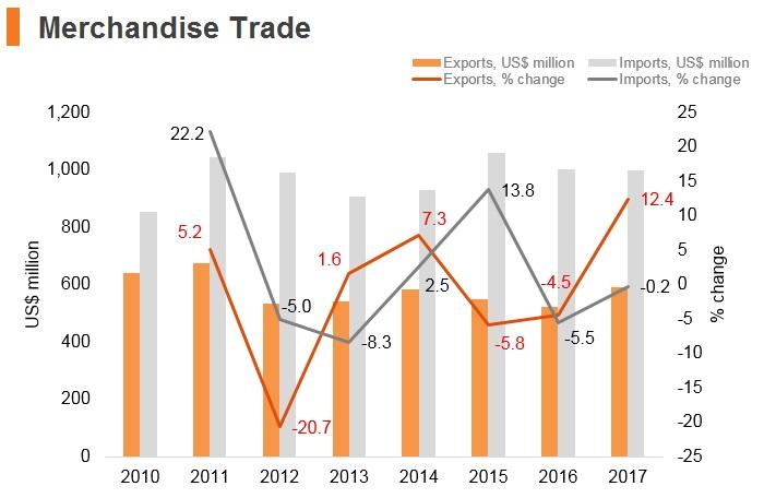 Graph: Bhutan merchandise trade