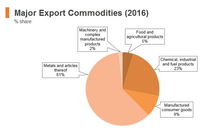 Graph: Bhutan major export commodities (2016)