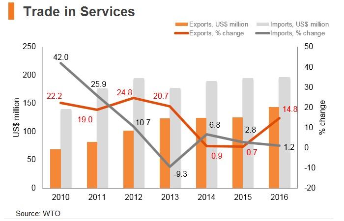 Graph: Bhutan trade in services