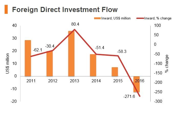 Graph: Bhutan FDI flow