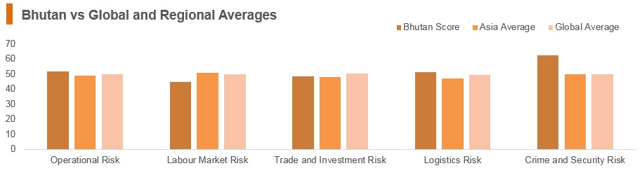 Graph: Bhutan vs global and regional averages