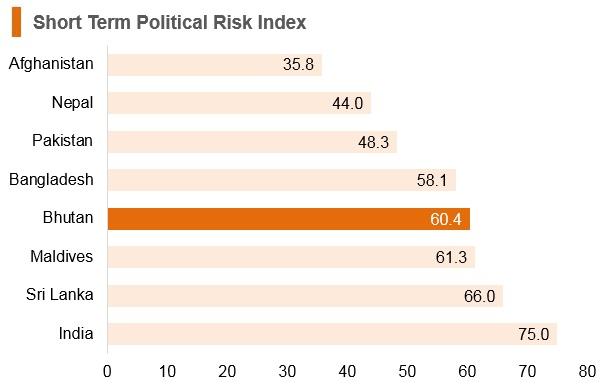 Graph: Bhutan short term political risk index