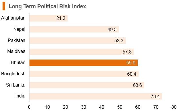 Graph: Bhutan long term political risk index