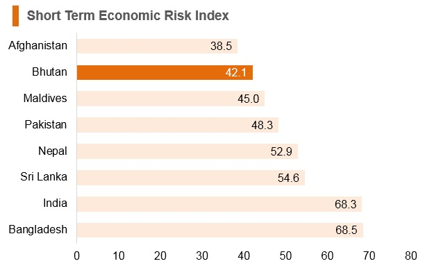 Graph: Bhutan short term economic risk index