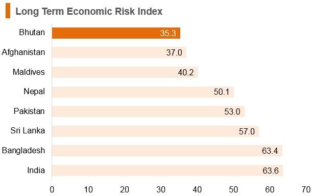 Graph: Bhutan long term economic risk index