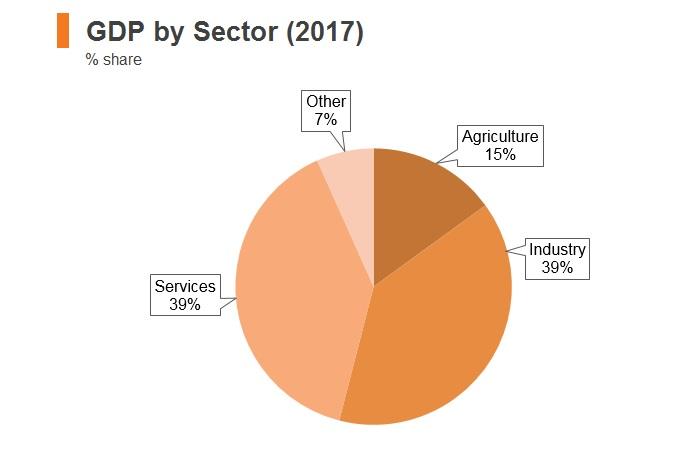 Graph: Bhutan GDP by sector (2017)