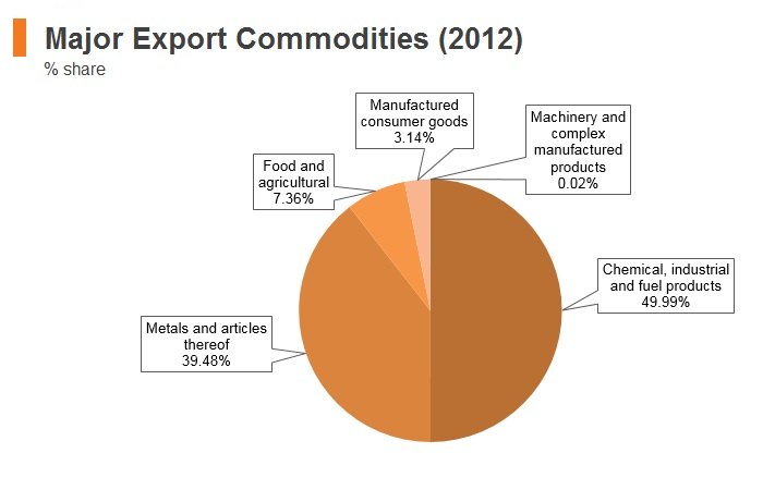 Graph: Bhutan major export commodities (2012)