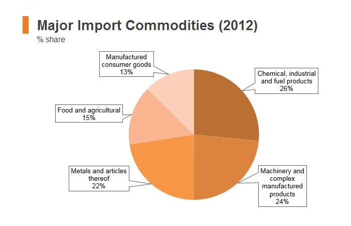 Graph: Bhutan major import commodities (2012)