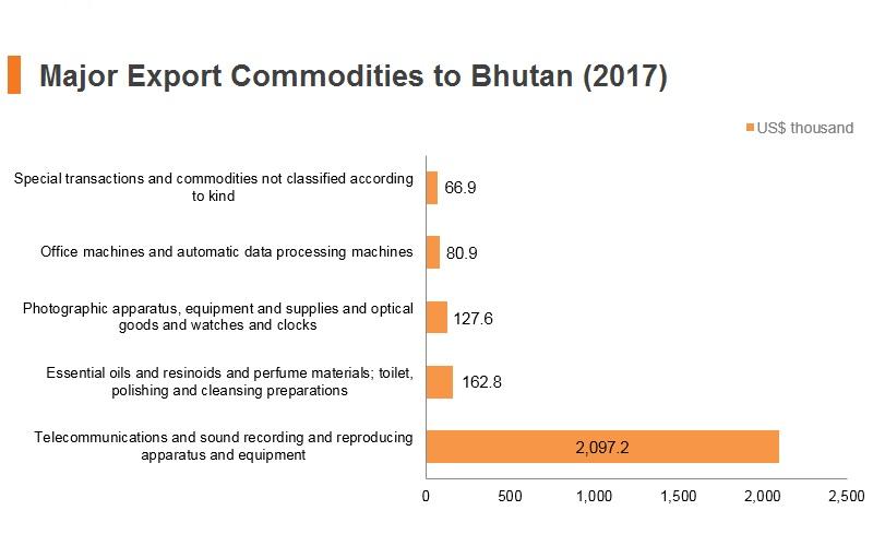 Graph: Major export commodities to Bhutan (2017)