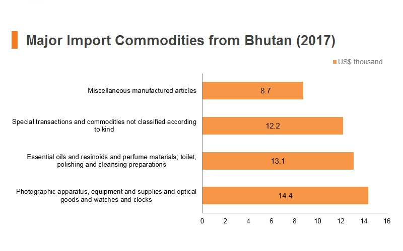 Graph: Major import commodities from Bhutan (2017)