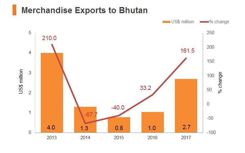 Graph: Merchandise exports to Bhutan