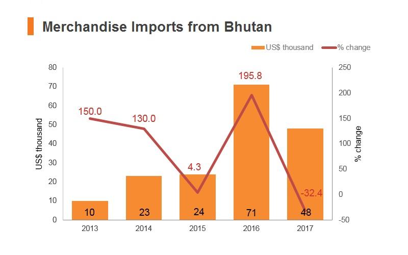Graph: Merchandise imports from Bhutan