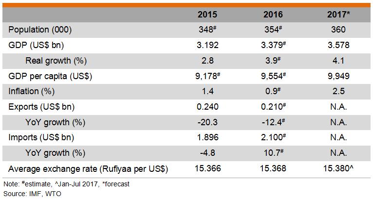 Table: Major Economic Indicators (Maldives)