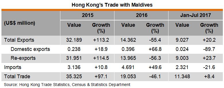 Table: Hong Kong Trade with Maldives