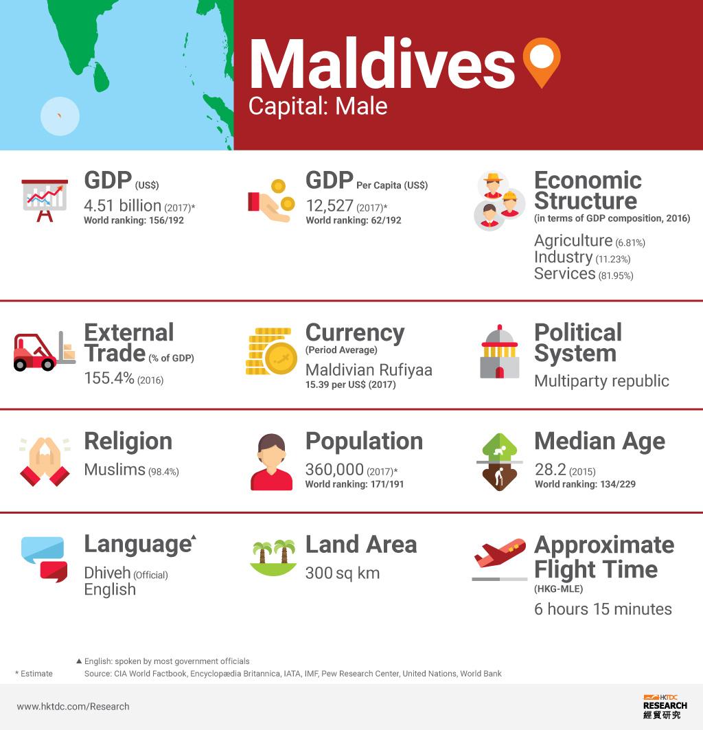 Picture: Maldives factsheet