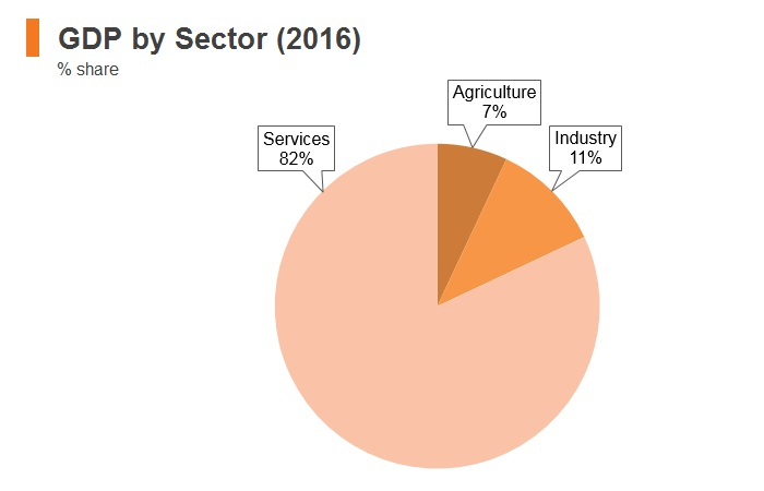 Graph: Maldives GDP by sector (2016)