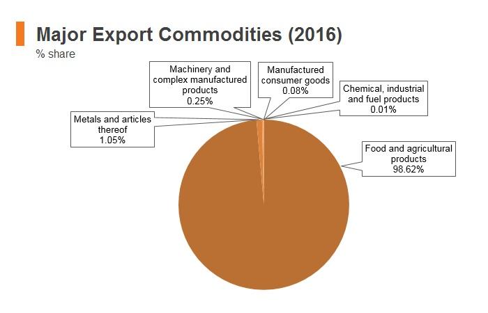 Graph: Maldives major export commodities (2016)