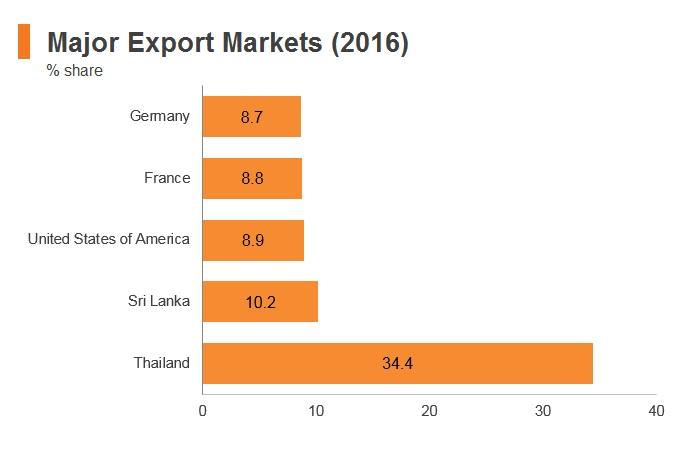 Graph: Maldives major export markets (2016)
