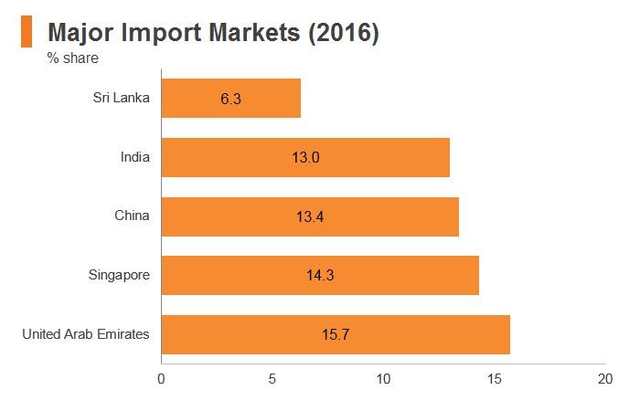 Graph: Maldives major import markets (2016)