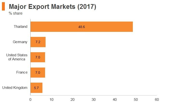 Graph: Maldives major export markets (2017)